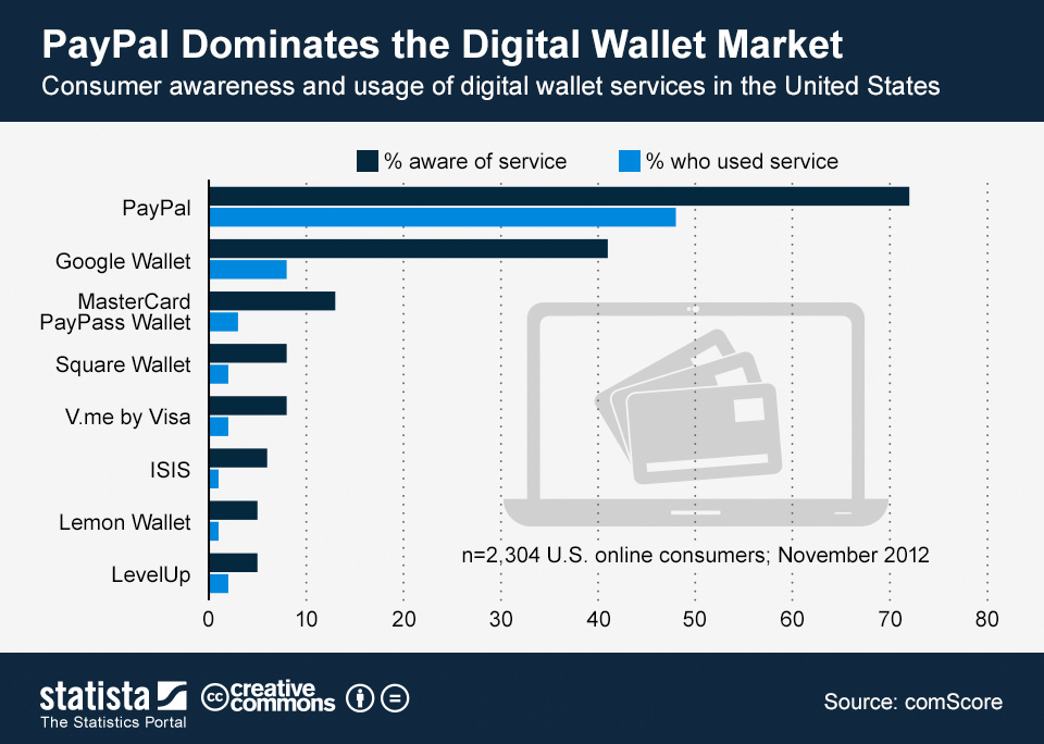 ChartOfTheDay_873_consumer_awareness_and_usage_of_digital_wallet_services_n
