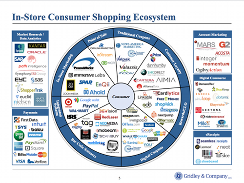 Shopping-Ecosystem-thumb